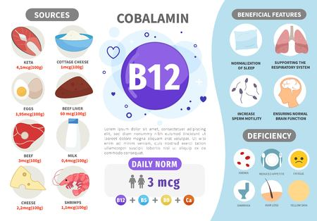 Infographics Vitamin B12. Products containing vitamin. Daily norm. Symptoms of deficiency. Vector medical poster. 일러스트