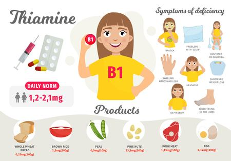 Infographics Vitamin B 1. Products containing vitamin. Symptoms of deficiency. Vector medical poster. Illustration of cartoon cute girl.