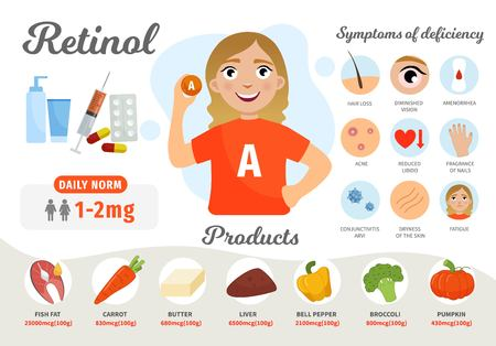Infographics Vitamin A. Products containing vitamin. Symptoms of deficiency. Vector medical poster. Illustration of cartoon cute girl. Ilustracja
