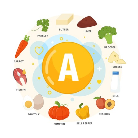Vector poster products with vitamin A. Cartoon illustrations of products. Ilustração