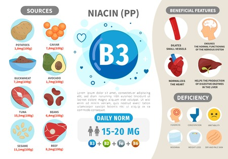 Infographics Vitamin B3. Products containing vitamin. Daily norm. Symptoms of deficiency. Vector medical poster.