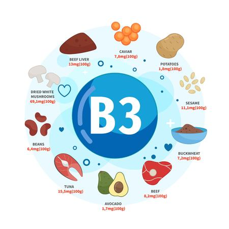 Produits d'affiches vectorielles avec de la vitamine B3. Illustrations de dessins animés de produits.
