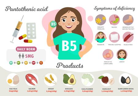 Infographics Vitamin B5. Products containing vitamin. Symptoms of deficiency. Vector medical poster. Illustration of cartoon cute girl.