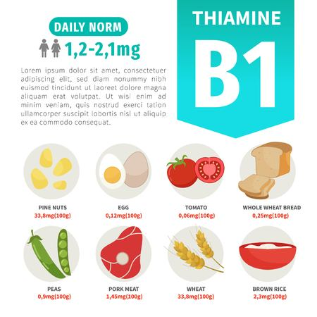 Prodotti di poster vettoriali con vitamina B1. Cartoon illustrazioni di prodotti.