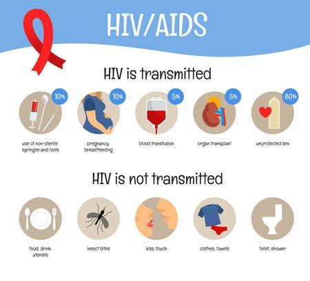 Cartel de vector sobre el tema del SIDA. ¿Cómo se transmite el VIH? Ilustración de vector