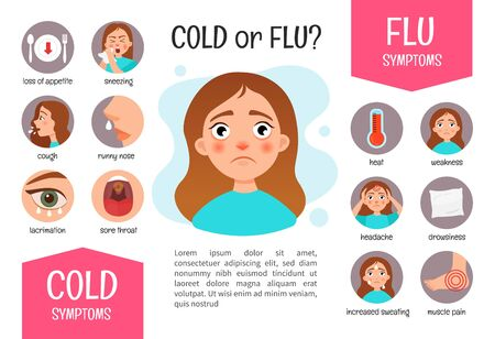 Vector poster Flu or a cold? Symptoms of the disease.  Illustration of a cute girl.