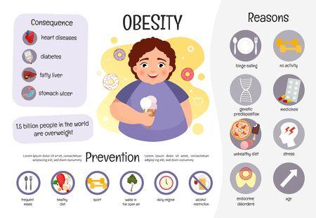 Vektor medizinische Poster Fettleibigkeit. Ursachen der Krankheit. Verhütung. Abbildung eines dicken Jungen.