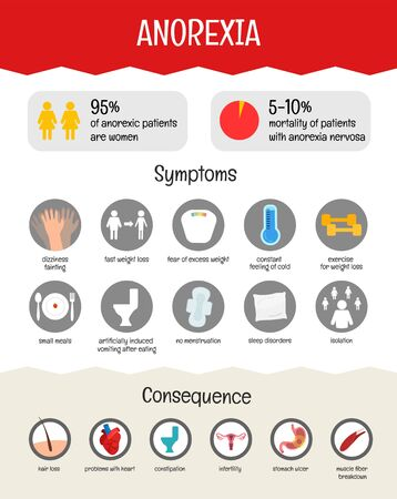 Vector medical poster anorexia. Symptoms of the disease. Illustration
