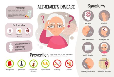 Vector medical poster Alzheimers disease. Symptoms of the disease. Prevention. Illustration of sick old woman. Stock Illustratie