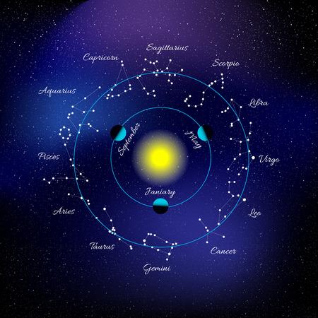 constelaciones: Ilustraci�n con constelaciones del zodiaco y un cielo estrellado