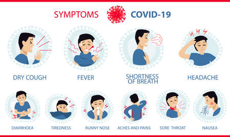 Coronavirus 2019-nCoV symptoms: cough, fever, shortness of breath (chest pain), tiredness, headache, diarrhea, stuffy runny nose, ache of muscle, sore throat, nausea / vomiting. White Infographic banner