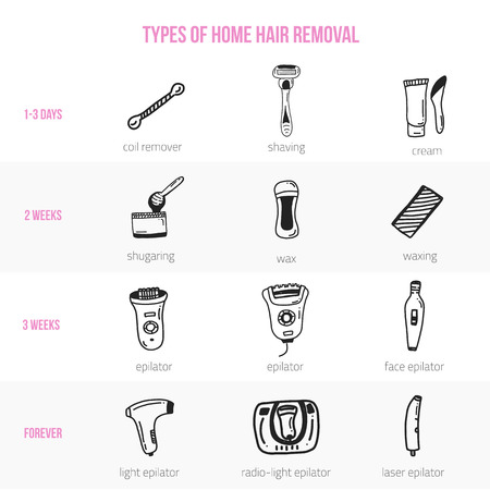 Vector hair removal icons with infographics about depilation types and effects in flat linear style. Home depilation information Illustration