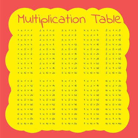 Vector multiplication table on a red and yellow background