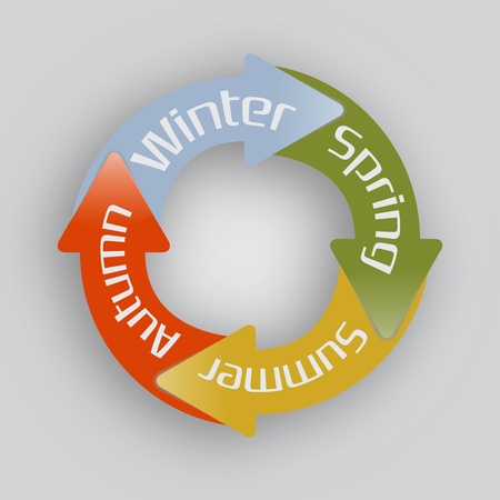 turn of the year: Four sticky arrows in circle. Concept of seasons.