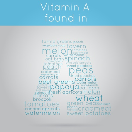 biotin: Letter A that created of many products names that containts vitamin A