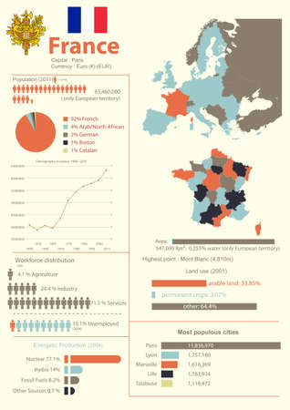 Vector infographic of France with demographic, geographical and economic data  Illustration