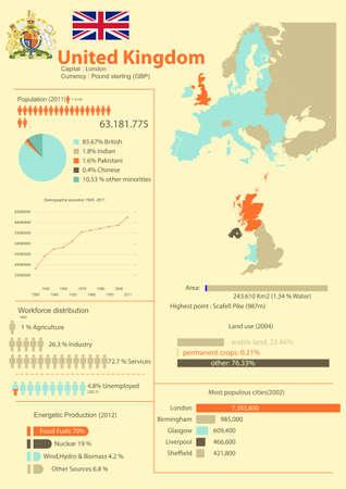 demografico: infograf�a del Reino Unido con datos demogr�ficos, geogr�ficos y econ�micos