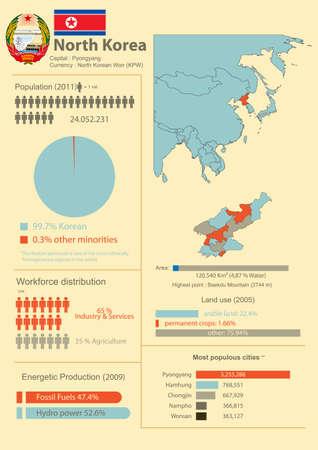 demografico: Vector Infograf�a de Corea del Norte, con datos demogr�ficos y econ�micos