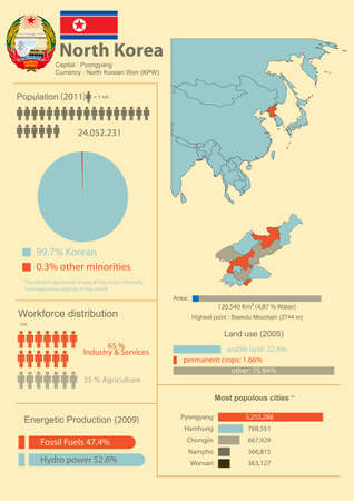 Vector Infographic of North Korea with demographic and economic data Illustration