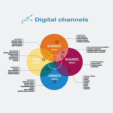 Infographics digital channels: color diagram of the four overlapping circles with footnotes on the sides in flat style. Stock Illustratie