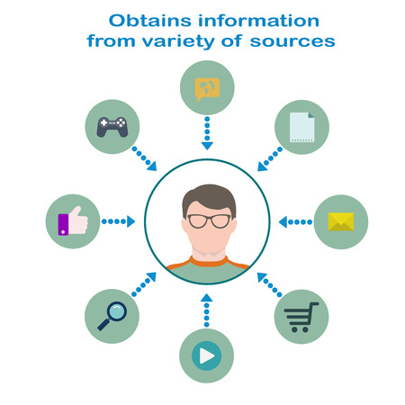 sources: Internet instruments infographic in flat style. User in glasses in the center, icons of document, mail, online shop, video, search, like, games, rss.