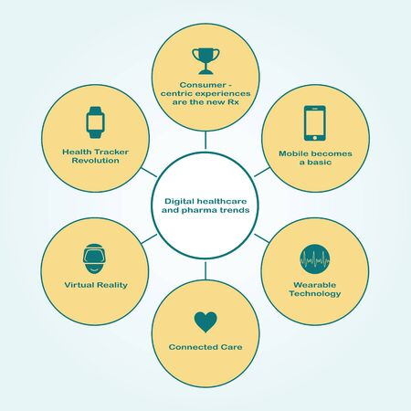 pharma: Digital healtcare and pharma trends. Infographics.
