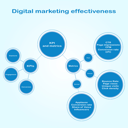effectiveness: Infographics of digital marketing effectiveness. Flowchart scheme of circles of different sizes connected by straight lines in flat style.