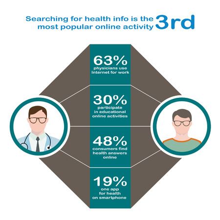 health answers: Searching for health. Infographics in flat style. Interaction of the patient with glasses and a sweater, a doctor in glasses with phonendoscope online. Illustration