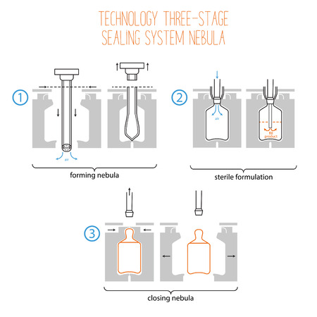 usage: Benefits and ways of usage of plastic ampoules. Infographics of technology three-stage sealing system nebula.