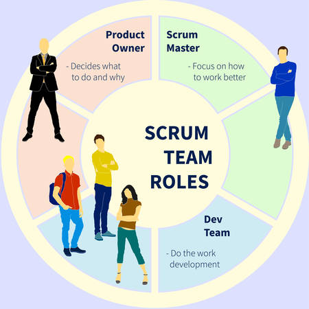 Scrum team project development method process with sprint time and product release flat vector illustration. Will be use for banner, poster, web design  イラスト・ベクター素材