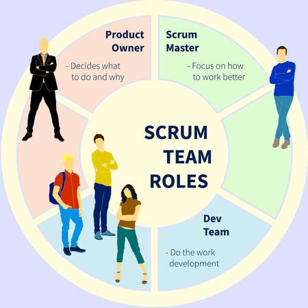 Processus de méthode de développement de projet d'équipe Scrum avec temps de sprint et illustration vectorielle plane de sortie de produit. Sera utilisé pour la bannière, l'affiche, la conception web Vecteurs