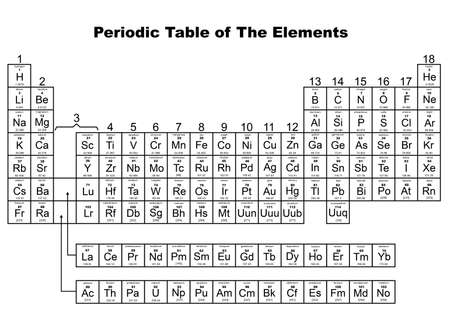 actinoids: Periodic Table of The Elements illustrated on white
