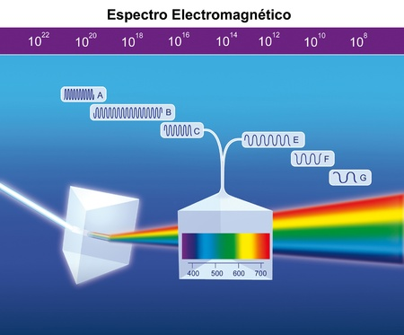 logarithmic: electromagnetic spectrum Stock Photo