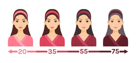Portrait of a Young, Middle, Elderly Women. One Lady at Different Ages. Changes in the Face, Skin. Aging process. Illustration for medical design, beauty, education, health. Flat cartoon style. Vector