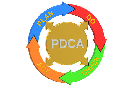 act: PDCA, Plan Do Check Act concept. 3D rendering