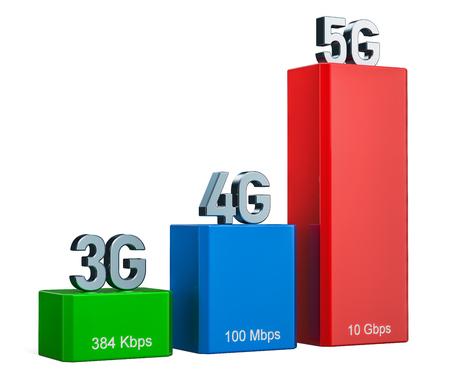 Koncepcja 3G, 4G, 5G, renderowanie 3D na białym tle