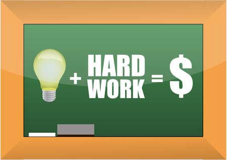 idea equation on a blackboard