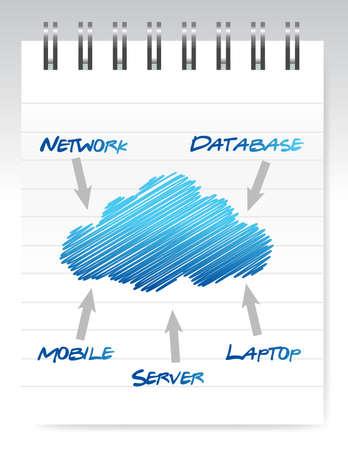 Cloud computing notepad illustration over white design  Çizim
