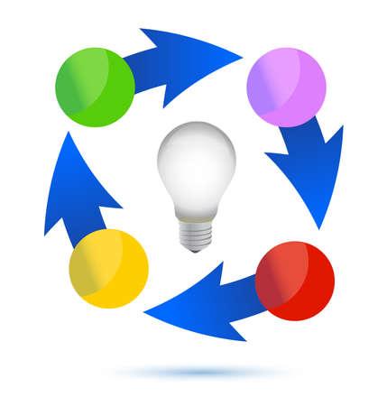 Ampoule idée illustration du cycle de conception sur fond blanc Banque d'images - 15113515
