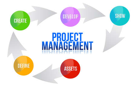 project management: Project management develop cycle illustration