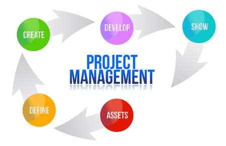 Projektmanagement entwickeln Zyklus Darstellung Standard-Bild - 15174551