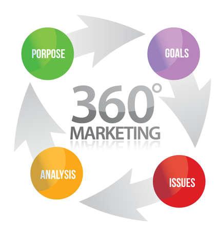 mapa conceptual: 360 ciclo de marketing dise�o ilustraci�n sobre fondo blanco