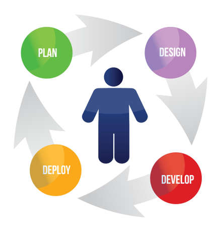user experience design: developing cycle illustration design over a white background