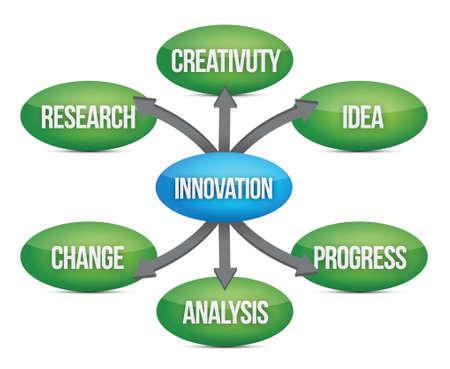 Innovation diagram concept flow chart illustration design Stock Vector - 17099277