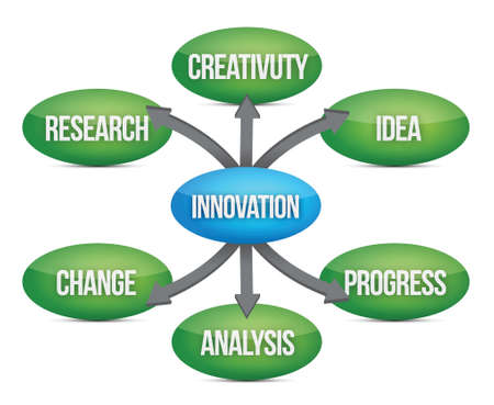 product development: Innovation diagram concept flow chart illustration design