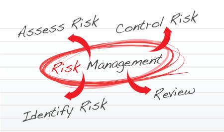 risico analyse: Risicomanagement processchema schema illustratie ontwerp over wit