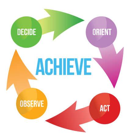 達成評価計画決定法矢印ビジネス サイクル図