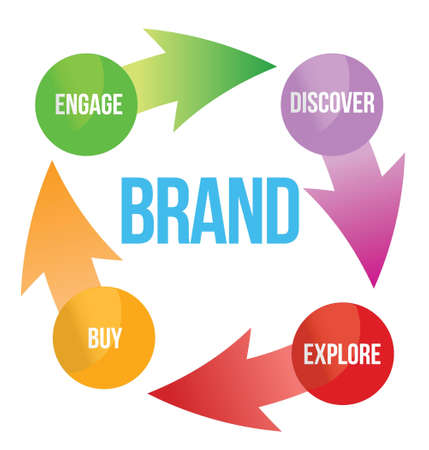 brand concept illustration design cycle over white Ilustração
