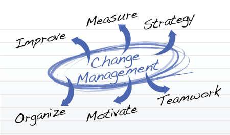 Change Management flow chart illustration design background Stock Vector - 18031378