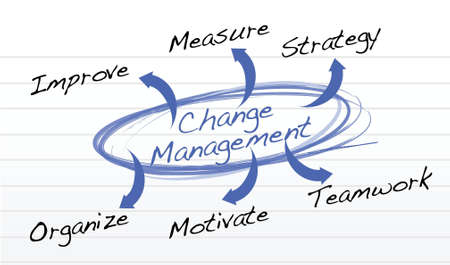mentoring: Change Management flow chart illustration design background